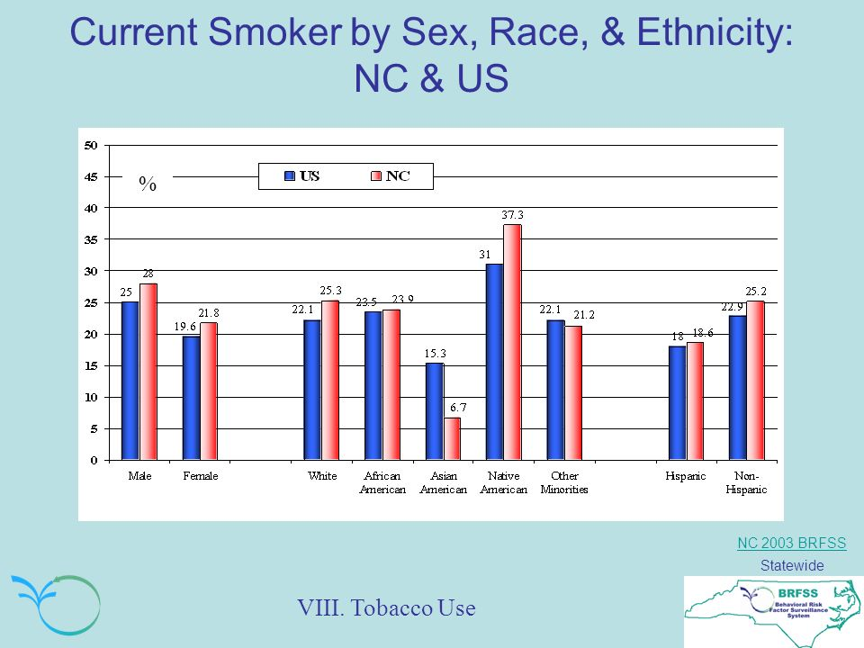 NC 2003 BRFSS Statewide Current Smoker by Sex, Race, & Ethnicity: NC & US % VIII. Tobacco Use