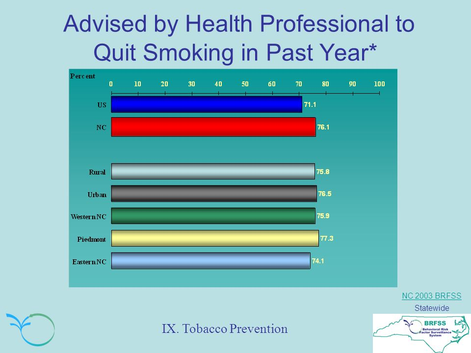 NC 2003 BRFSS Statewide Advised by Health Professional to Quit Smoking in Past Year* IX.