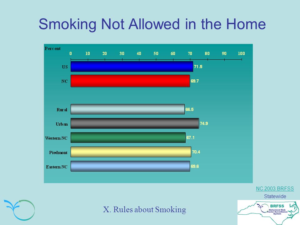 NC 2003 BRFSS Statewide Smoking Not Allowed in the Home X. Rules about Smoking