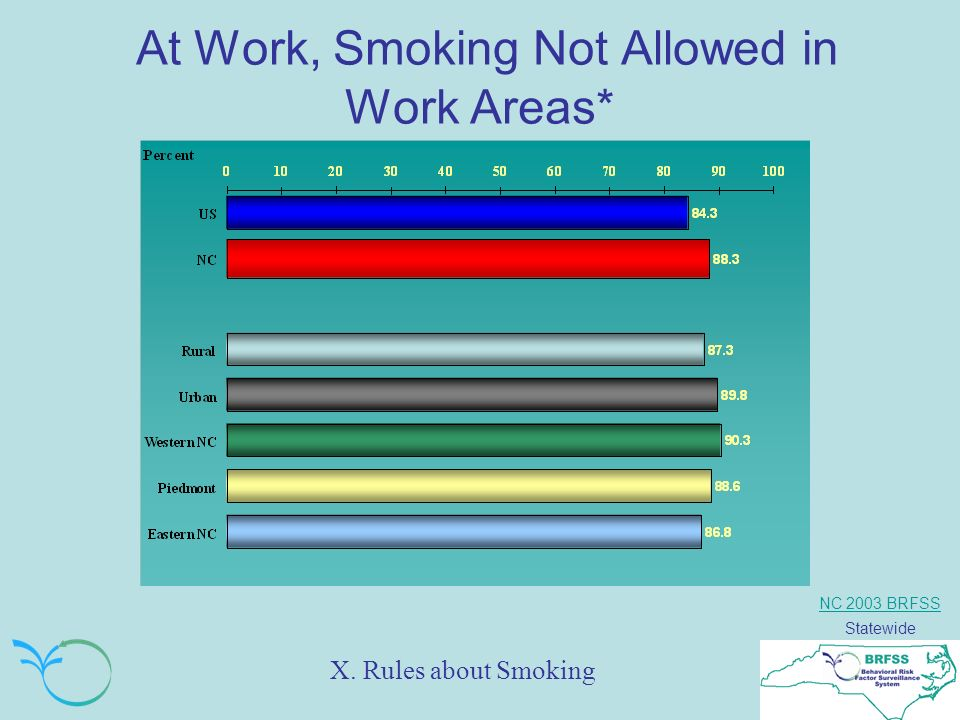 NC 2003 BRFSS Statewide At Work, Smoking Not Allowed in Work Areas* X. Rules about Smoking