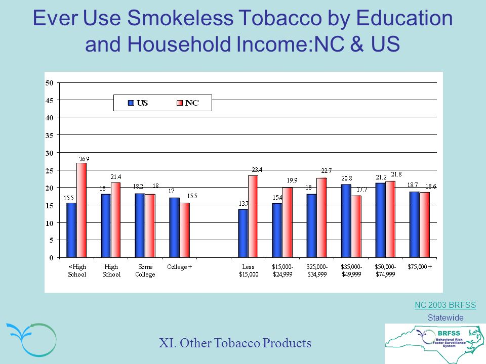 NC 2003 BRFSS Statewide Ever Use Smokeless Tobacco by Education and Household Income:NC & US XI.