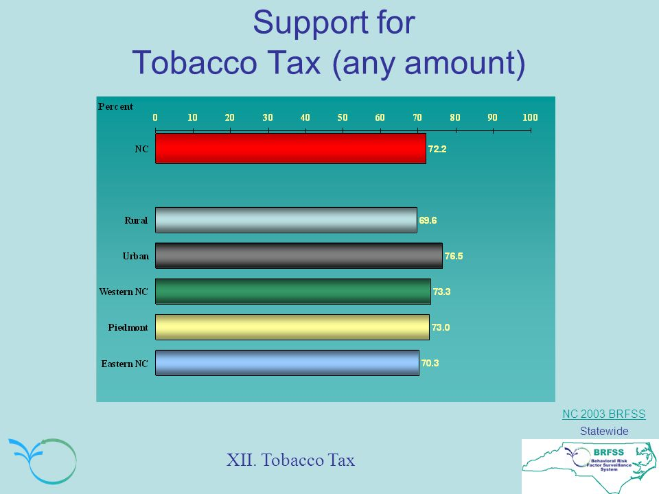 NC 2003 BRFSS Statewide Support for Tobacco Tax (any amount) XII. Tobacco Tax