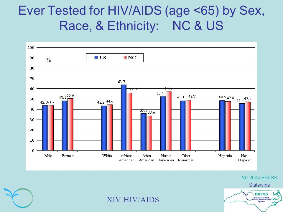 NC 2003 BRFSS Statewide Ever Tested for HIV/AIDS (age <65) by Sex, Race, & Ethnicity: NC & US % XIV.