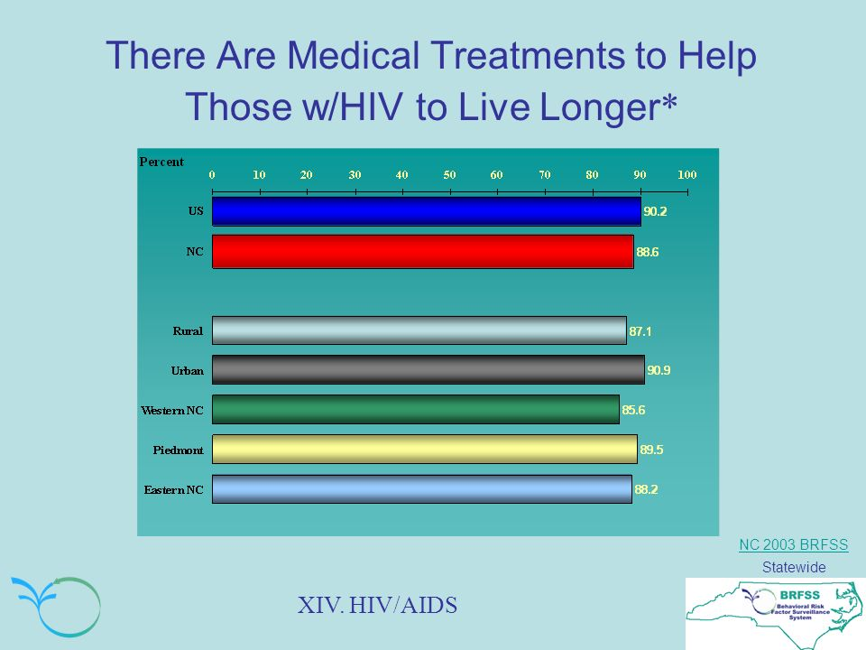NC 2003 BRFSS Statewide There Are Medical Treatments to Help Those w/HIV to Live Longer * XIV.