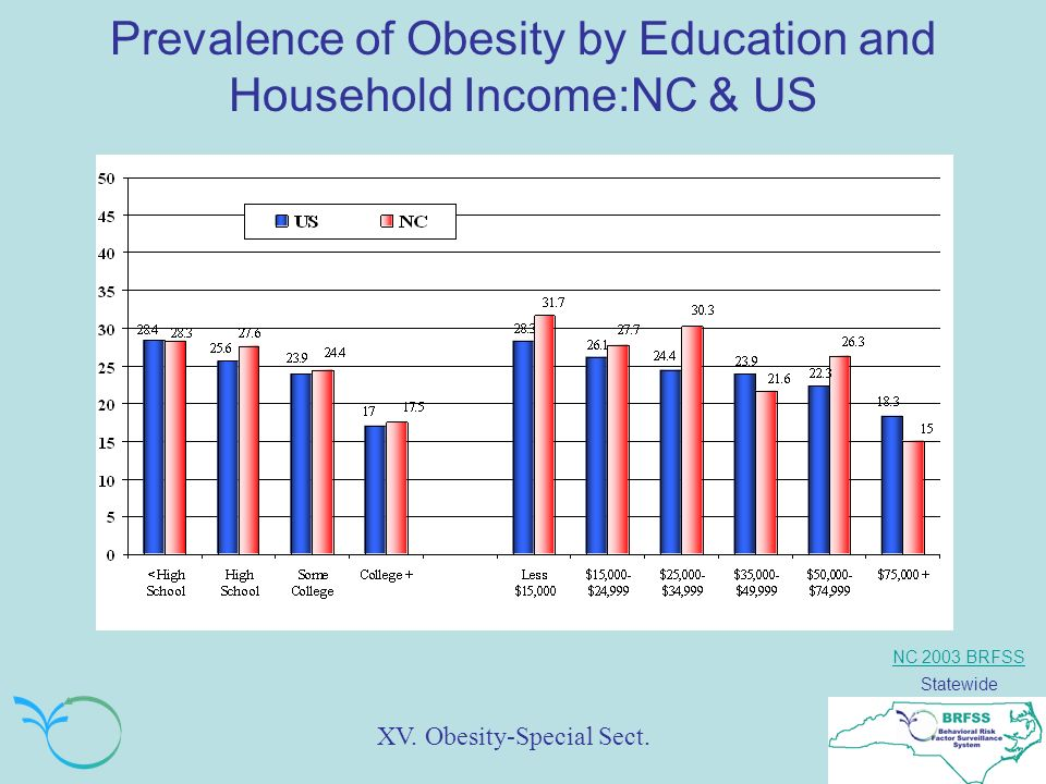 NC 2003 BRFSS Statewide Prevalence of Obesity by Education and Household Income:NC & US XV.
