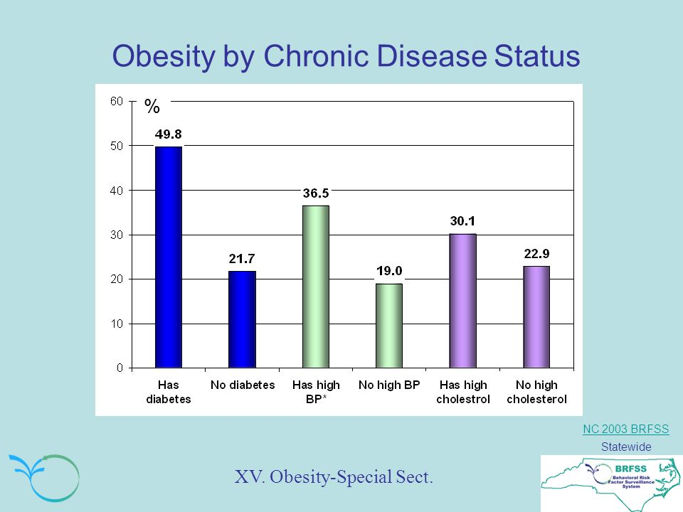 NC 2003 BRFSS Statewide Obesity by Chronic Disease Status XV. Obesity-Special Sect. %