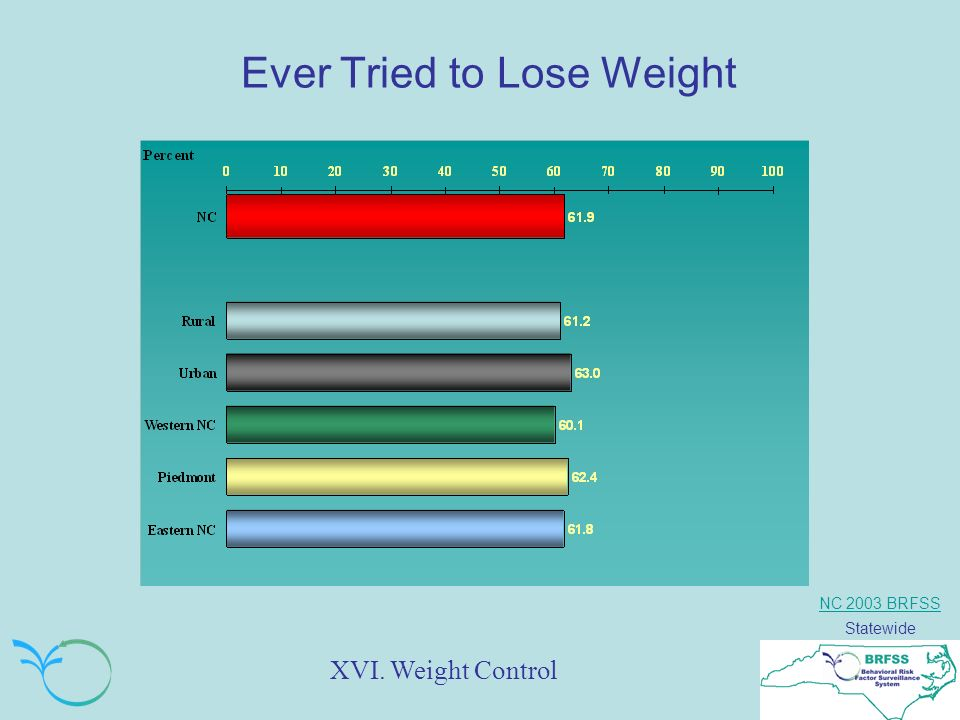NC 2003 BRFSS Statewide Ever Tried to Lose Weight XVI. Weight Control