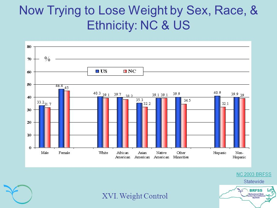 NC 2003 BRFSS Statewide Now Trying to Lose Weight by Sex, Race, & Ethnicity: NC & US % XVI.