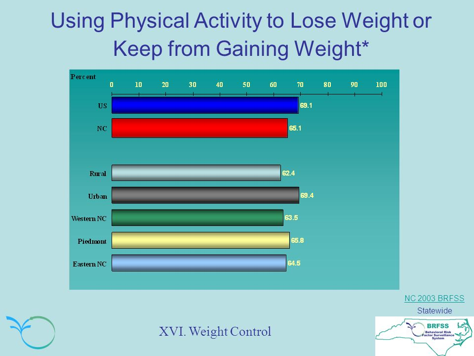 NC 2003 BRFSS Statewide Using Physical Activity to Lose Weight or Keep from Gaining Weight* XVI.