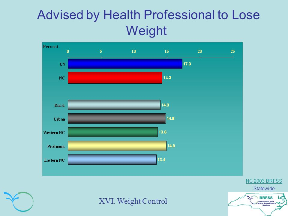 NC 2003 BRFSS Statewide Advised by Health Professional to Lose Weight XVI. Weight Control