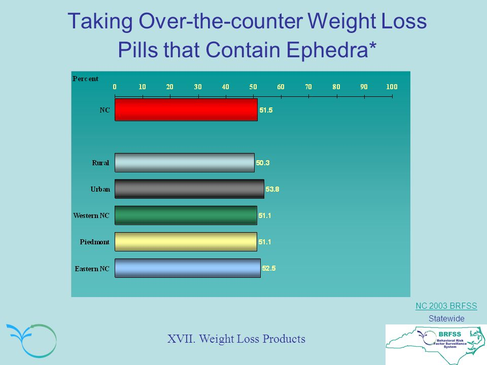 NC 2003 BRFSS Statewide Taking Over-the-counter Weight Loss Pills that Contain Ephedra* XVII.