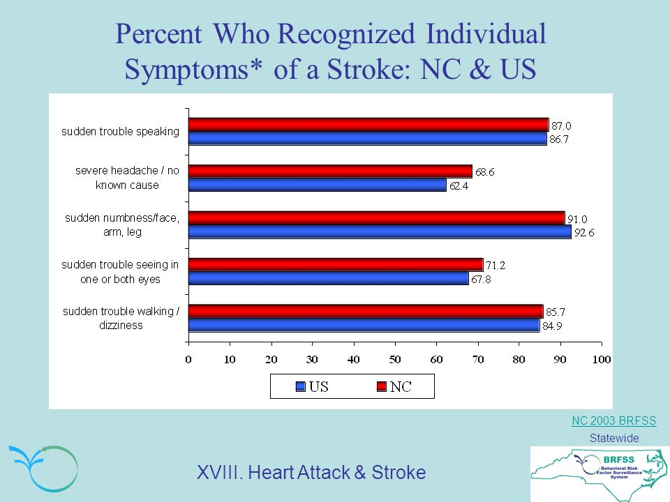 NC 2003 BRFSS Statewide Percent Who Recognized Individual Symptoms* of a Stroke: NC & US XVIII.