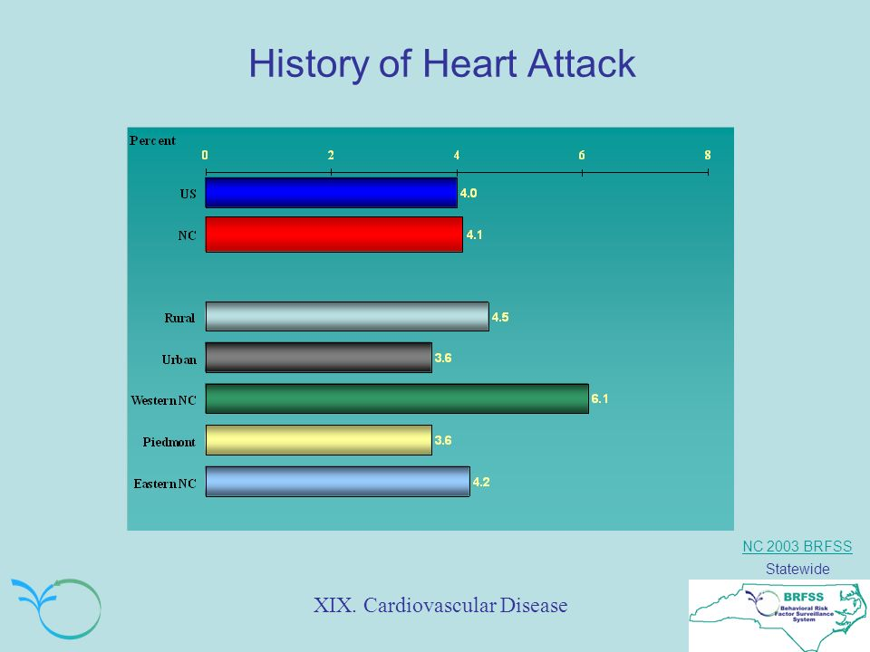 NC 2003 BRFSS Statewide History of Heart Attack XIX. Cardiovascular Disease
