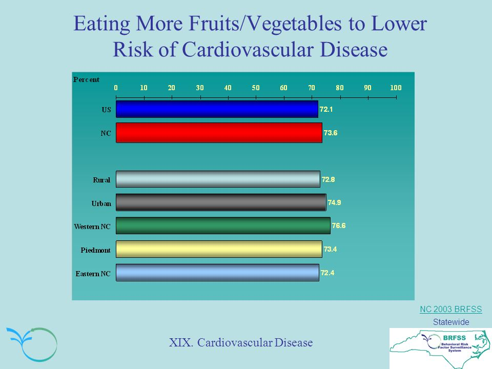 NC 2003 BRFSS Statewide Eating More Fruits/Vegetables to Lower Risk of Cardiovascular Disease XIX.