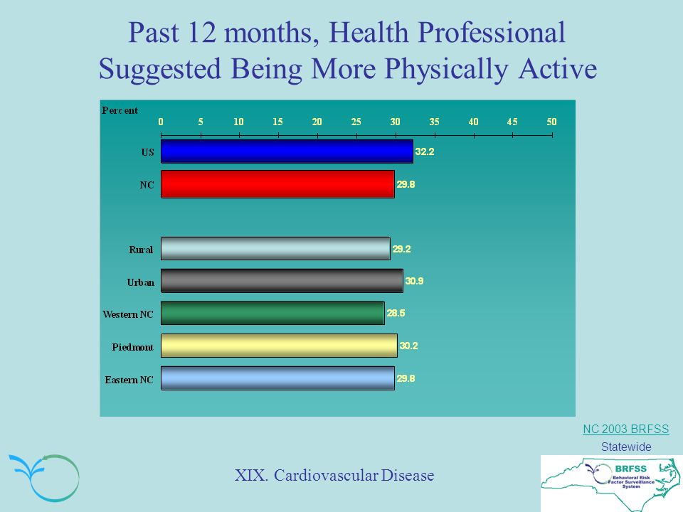NC 2003 BRFSS Statewide Past 12 months, Health Professional Suggested Being More Physically Active XIX.