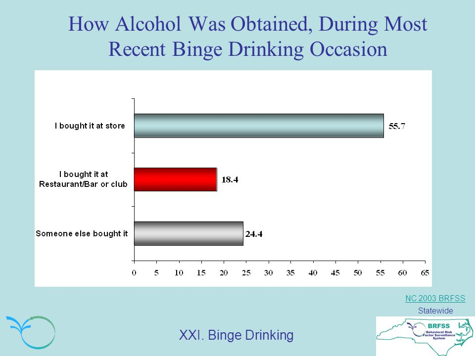 NC 2003 BRFSS Statewide How Alcohol Was Obtained, During Most Recent Binge Drinking Occasion XXI.