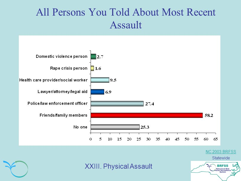 NC 2003 BRFSS Statewide All Persons You Told About Most Recent Assault XXIII. Physical Assault