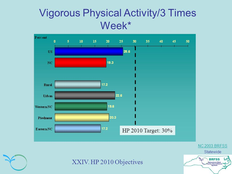 NC 2003 BRFSS Statewide Vigorous Physical Activity/3 Times Week* HP 2010 Target: 30% XXIV.