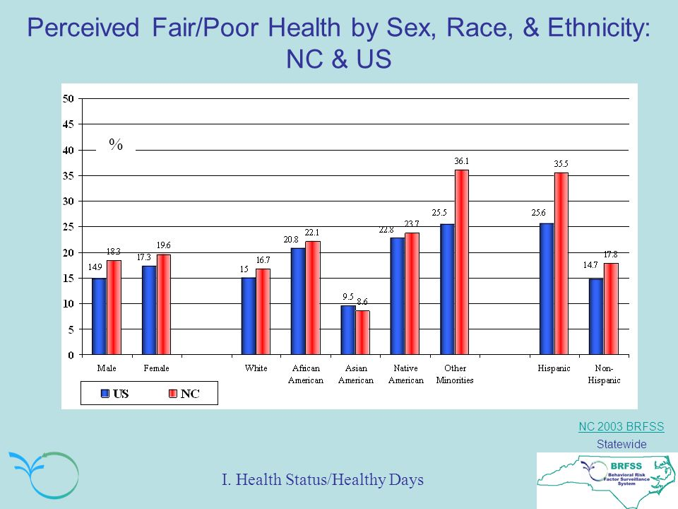 NC 2003 BRFSS Statewide Perceived Fair/Poor Health by Sex, Race, & Ethnicity: NC & US % I.