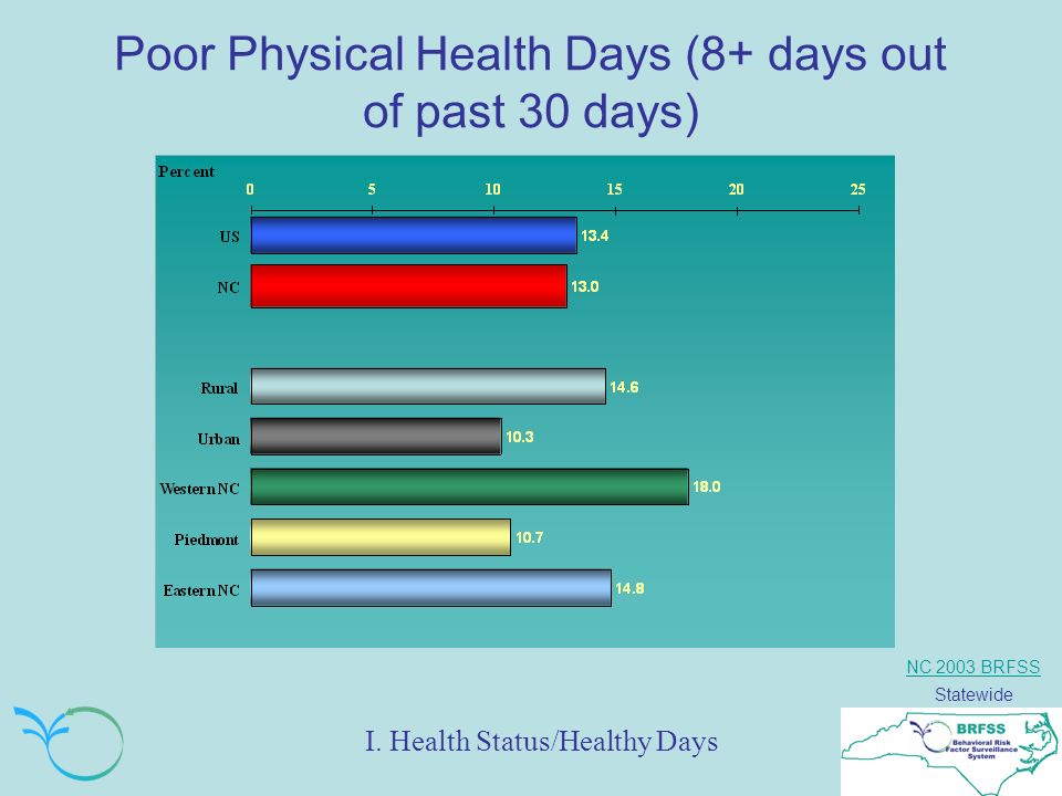 NC 2003 BRFSS Statewide Poor Physical Health Days (8+ days out of past 30 days) I.