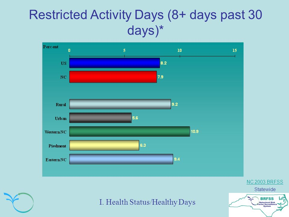 NC 2003 BRFSS Statewide Restricted Activity Days (8+ days past 30 days)* I.