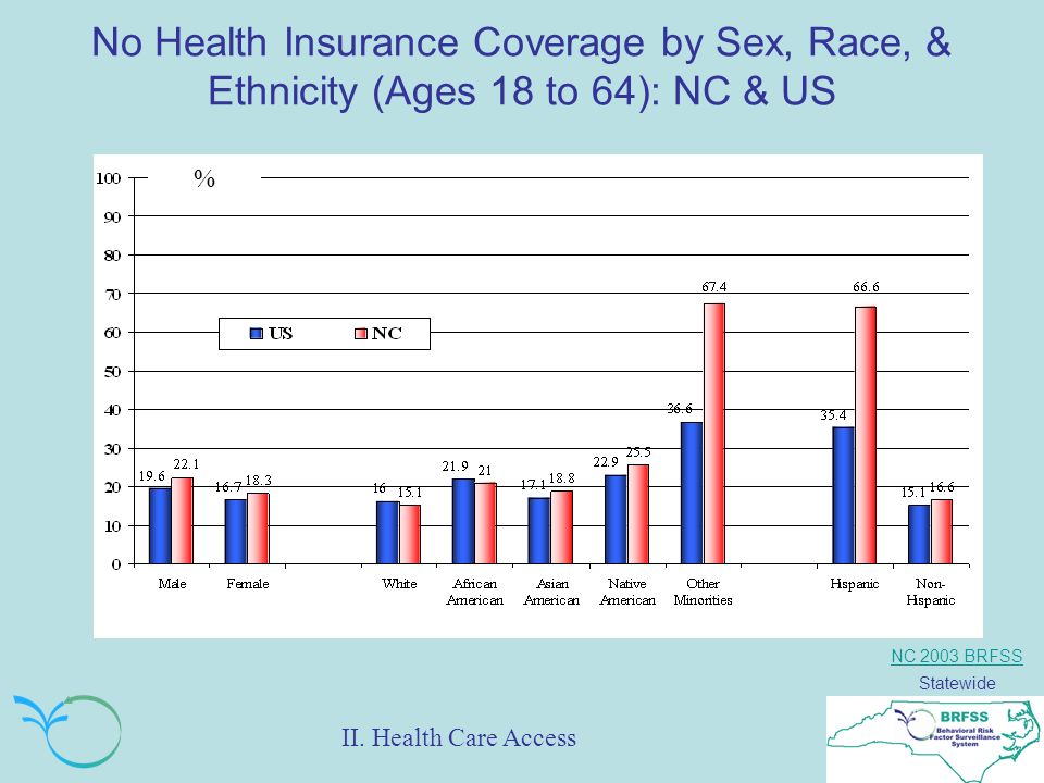 NC 2003 BRFSS Statewide No Health Insurance Coverage by Sex, Race, & Ethnicity (Ages 18 to 64): NC & US % II.