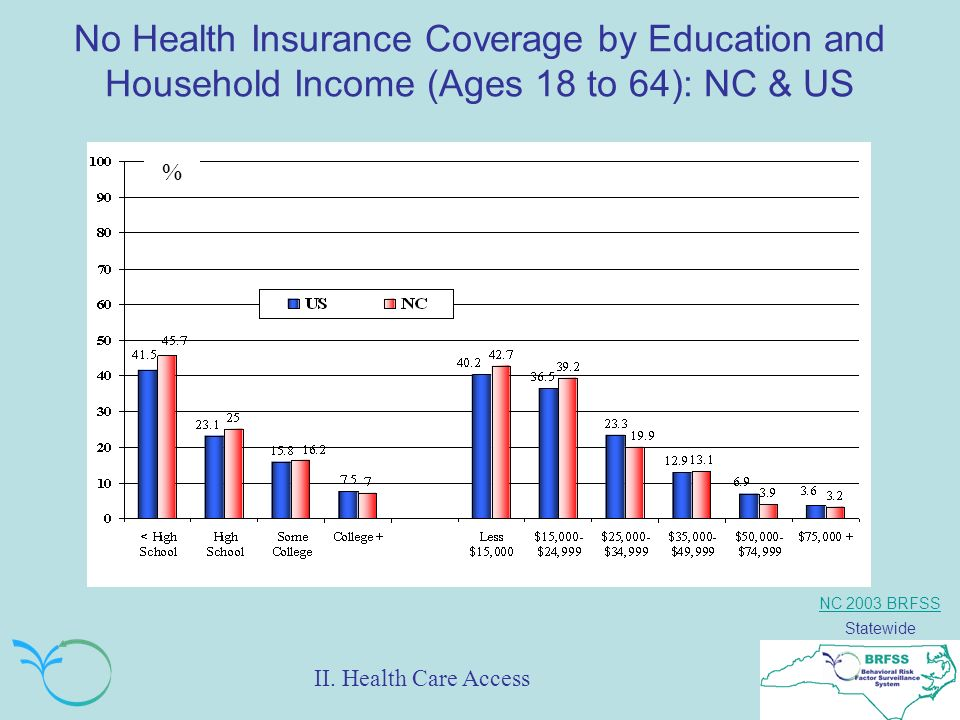 NC 2003 BRFSS Statewide No Health Insurance Coverage by Education and Household Income (Ages 18 to 64): NC & US % II.