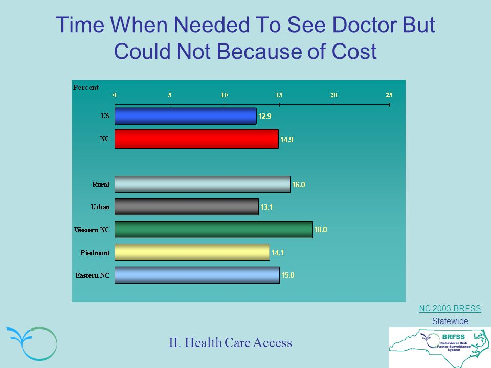 NC 2003 BRFSS Statewide Time When Needed To See Doctor But Could Not Because of Cost II.