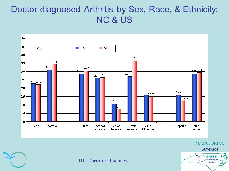 NC 2003 BRFSS Statewide Doctor-diagnosed Arthritis by Sex, Race, & Ethnicity: NC & US % III.