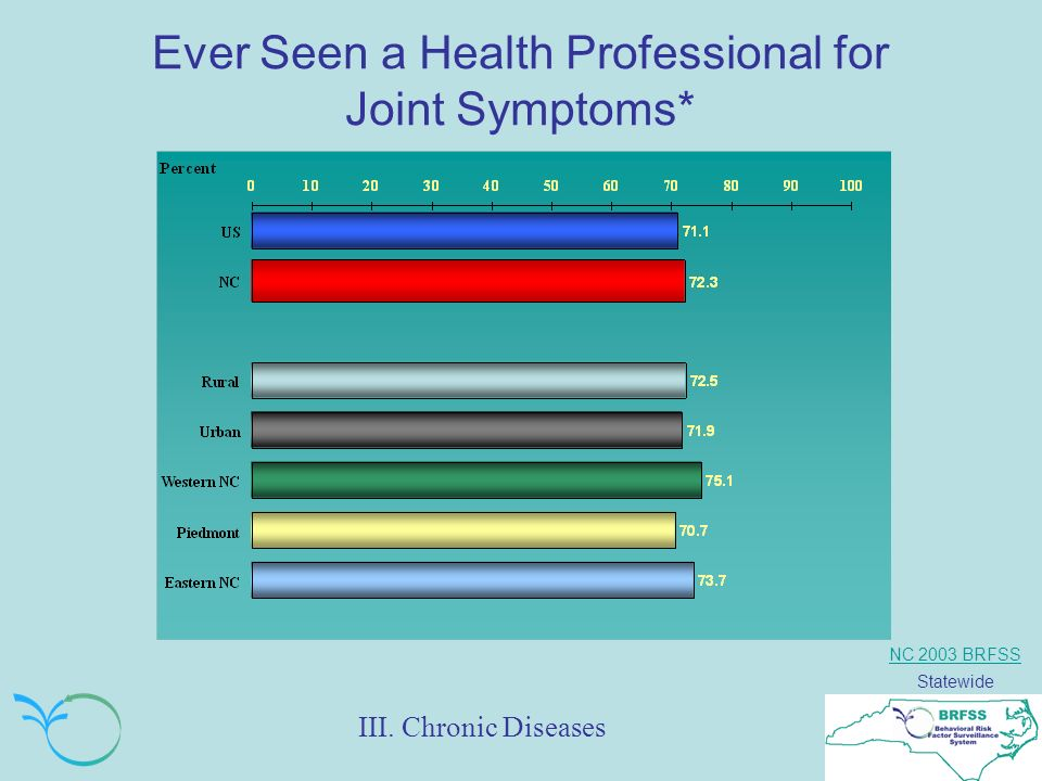 NC 2003 BRFSS Statewide Ever Seen a Health Professional for Joint Symptoms* III. Chronic Diseases