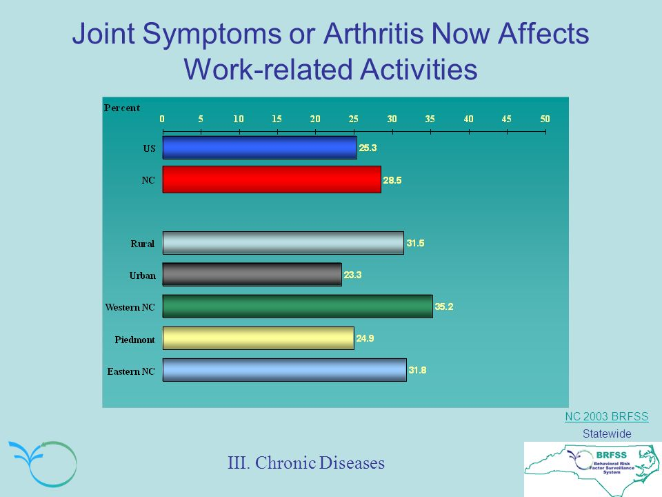 NC 2003 BRFSS Statewide Joint Symptoms or Arthritis Now Affects Work-related Activities III.