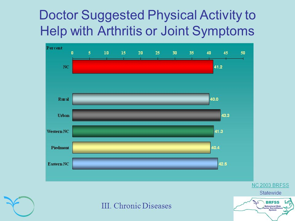 NC 2003 BRFSS Statewide Doctor Suggested Physical Activity to Help with Arthritis or Joint Symptoms III.