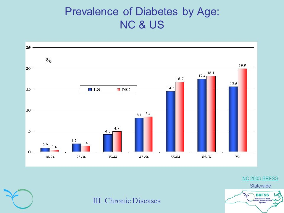 NC 2003 BRFSS Statewide Prevalence of Diabetes by Age: NC & US % III. Chronic Diseases