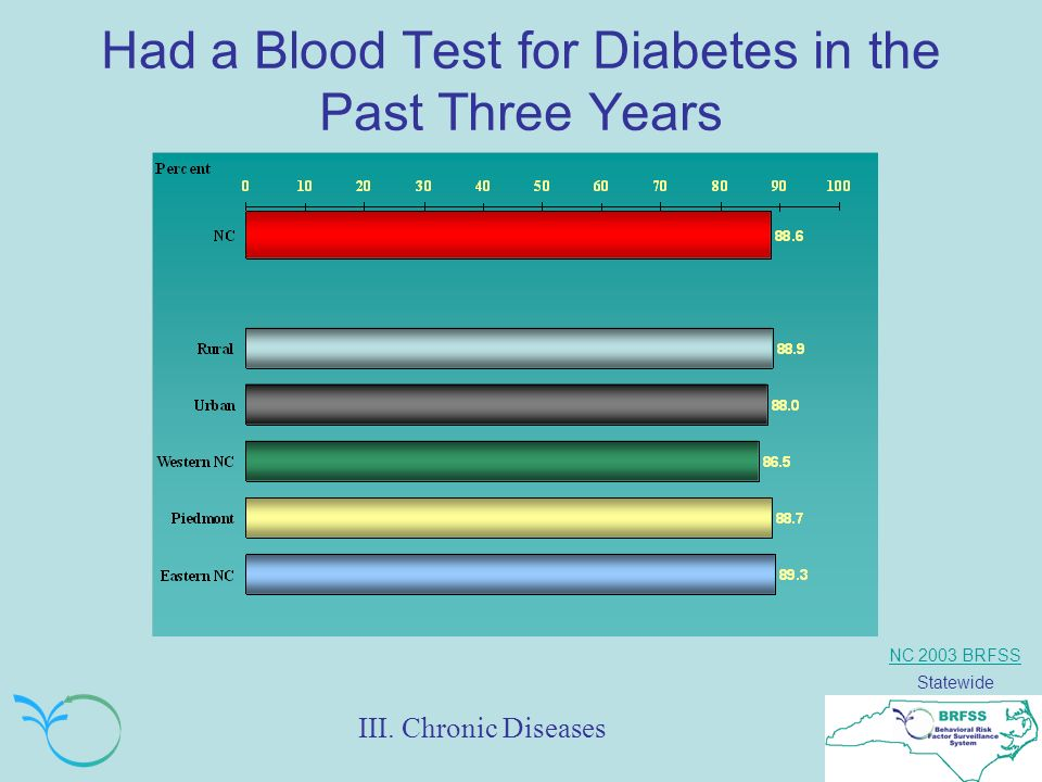 NC 2003 BRFSS Statewide Had a Blood Test for Diabetes in the Past Three Years III. Chronic Diseases