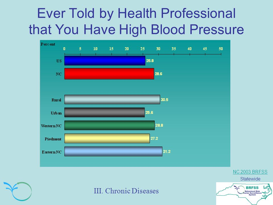 NC 2003 BRFSS Statewide Ever Told by Health Professional that You Have High Blood Pressure III.