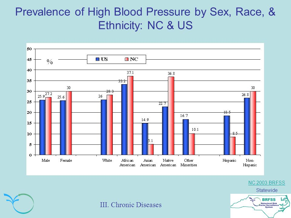 NC 2003 BRFSS Statewide Prevalence of High Blood Pressure by Sex, Race, & Ethnicity: NC & US % III.