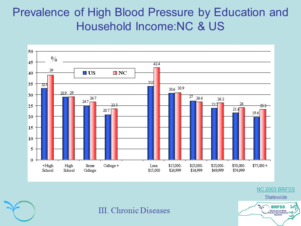 NC 2003 BRFSS Statewide Prevalence of High Blood Pressure by Education and Household Income:NC & US % III.