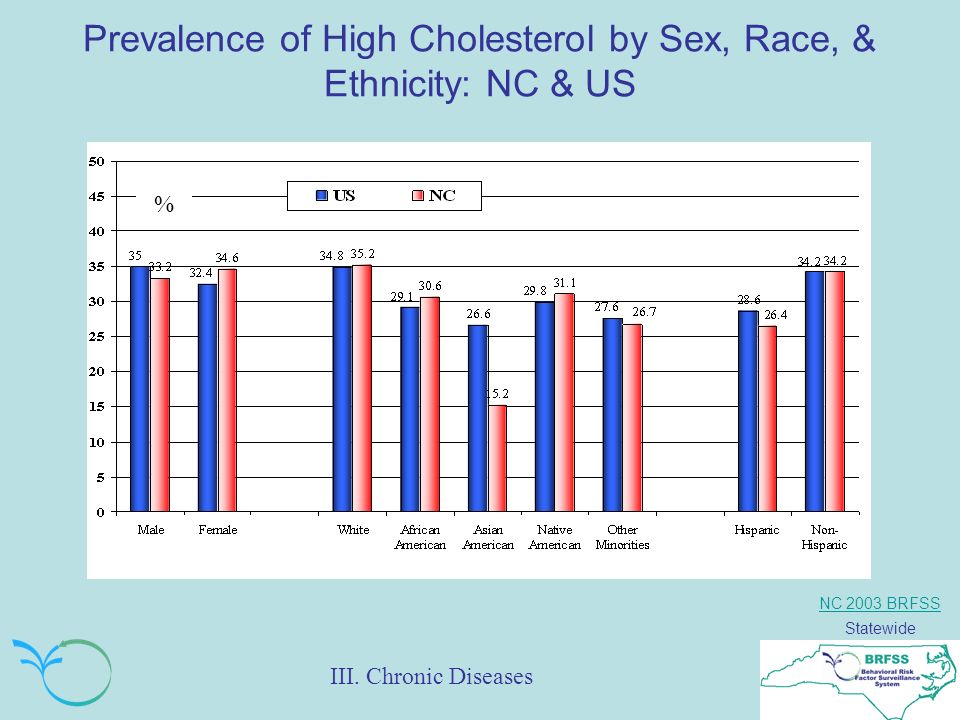 NC 2003 BRFSS Statewide Prevalence of High Cholesterol by Sex, Race, & Ethnicity: NC & US % III. Chronic Diseases