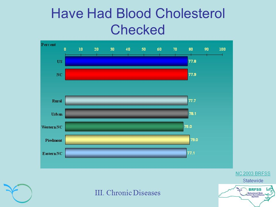NC 2003 BRFSS Statewide Have Had Blood Cholesterol Checked III. Chronic Diseases