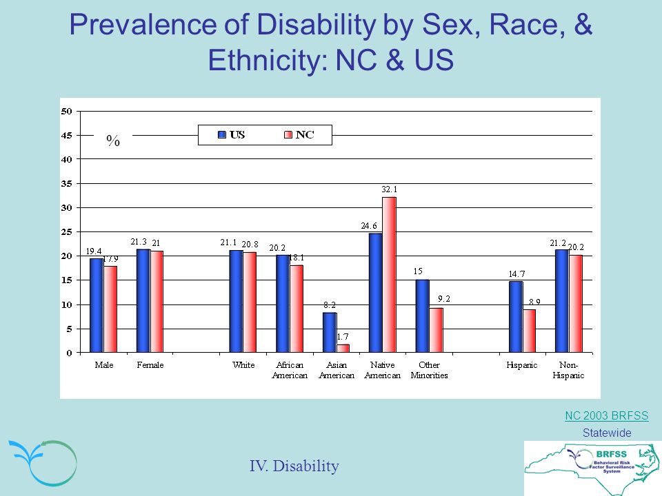 NC 2003 BRFSS Statewide Prevalence of Disability by Sex, Race, & Ethnicity: NC & US % IV.