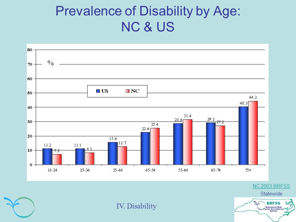 NC 2003 BRFSS Statewide Prevalence of Disability by Age: NC & US % IV. Disability