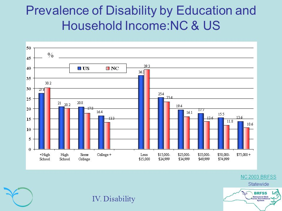 NC 2003 BRFSS Statewide Prevalence of Disability by Education and Household Income:NC & US % IV.