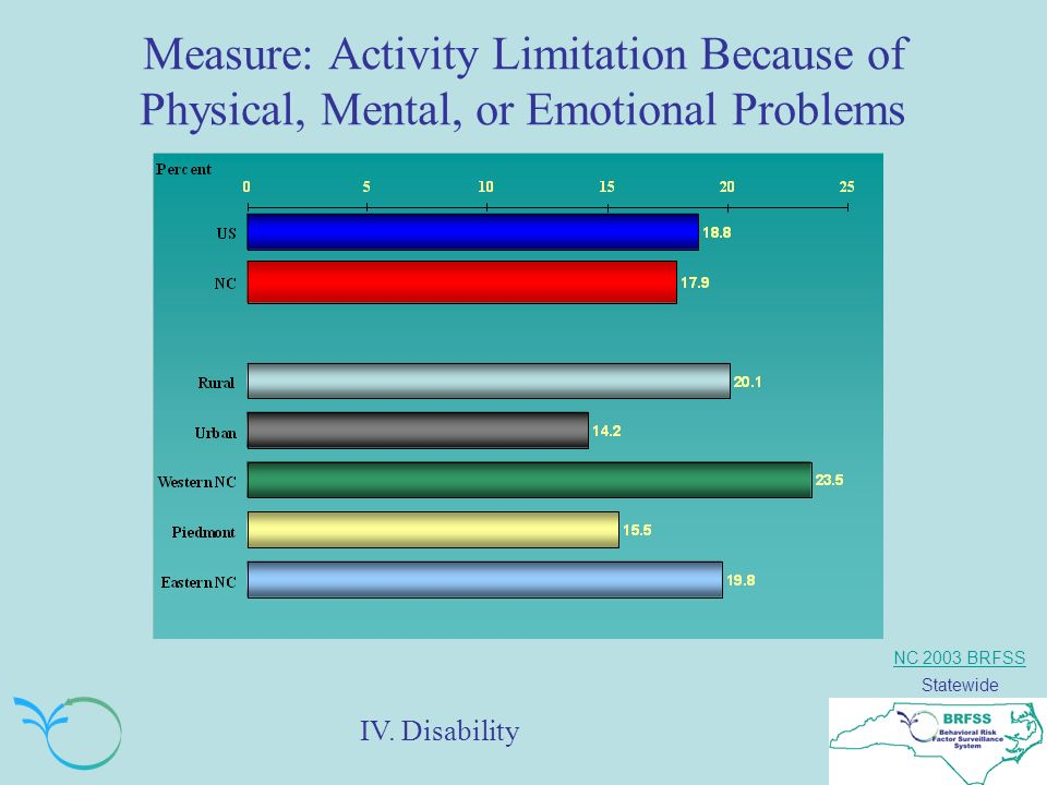 NC 2003 BRFSS Statewide Measure: Activity Limitation Because of Physical, Mental, or Emotional Problems IV.