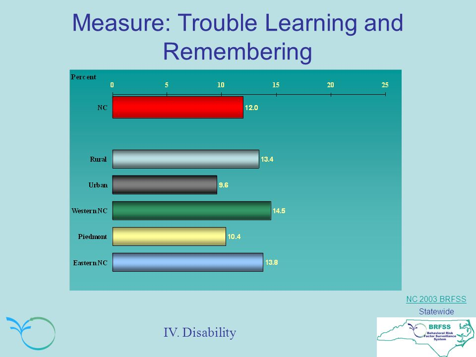 NC 2003 BRFSS Statewide Measure: Trouble Learning and Remembering IV. Disability