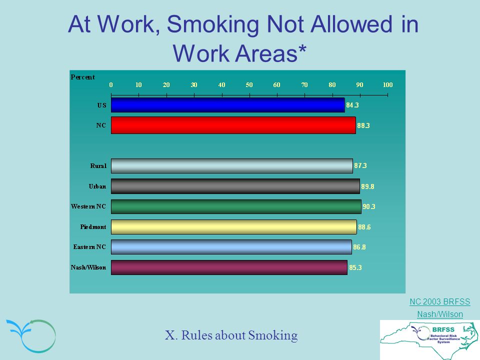 NC 2003 BRFSS Nash/Wilson At Work, Smoking Not Allowed in Work Areas* X. Rules about Smoking