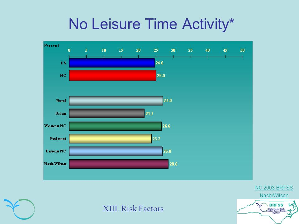 NC 2003 BRFSS Nash/Wilson No Leisure Time Activity* XIII. Risk Factors