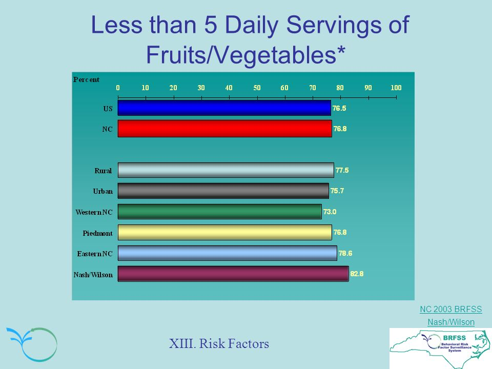 NC 2003 BRFSS Nash/Wilson Less than 5 Daily Servings of Fruits/Vegetables* XIII. Risk Factors