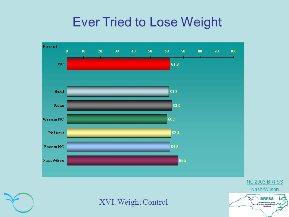NC 2003 BRFSS Nash/Wilson Ever Tried to Lose Weight XVI. Weight Control