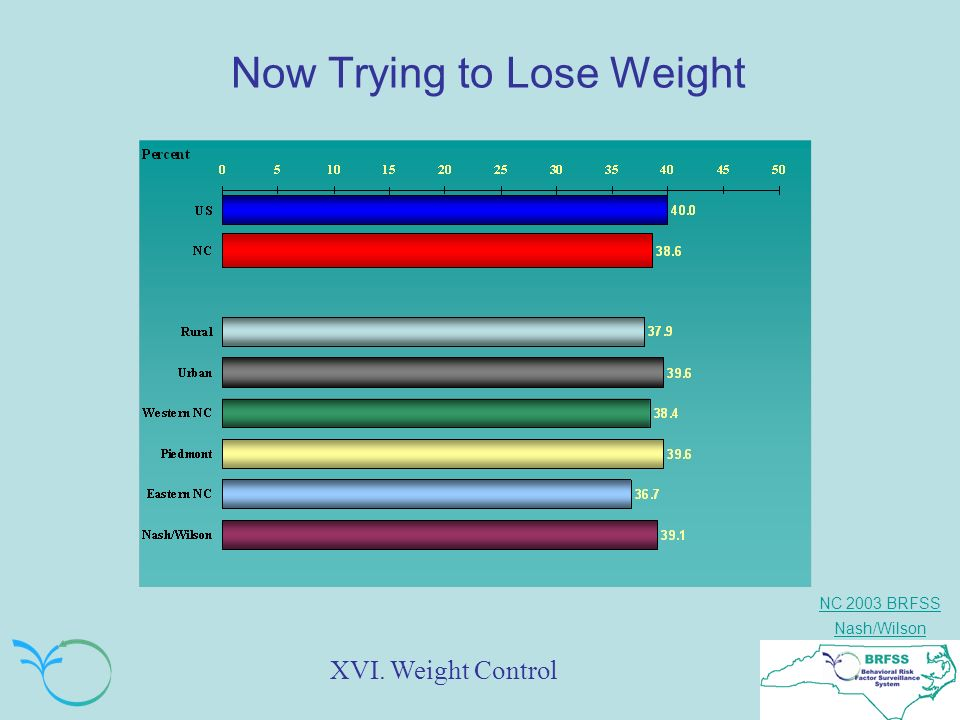 NC 2003 BRFSS Nash/Wilson Now Trying to Lose Weight XVI. Weight Control