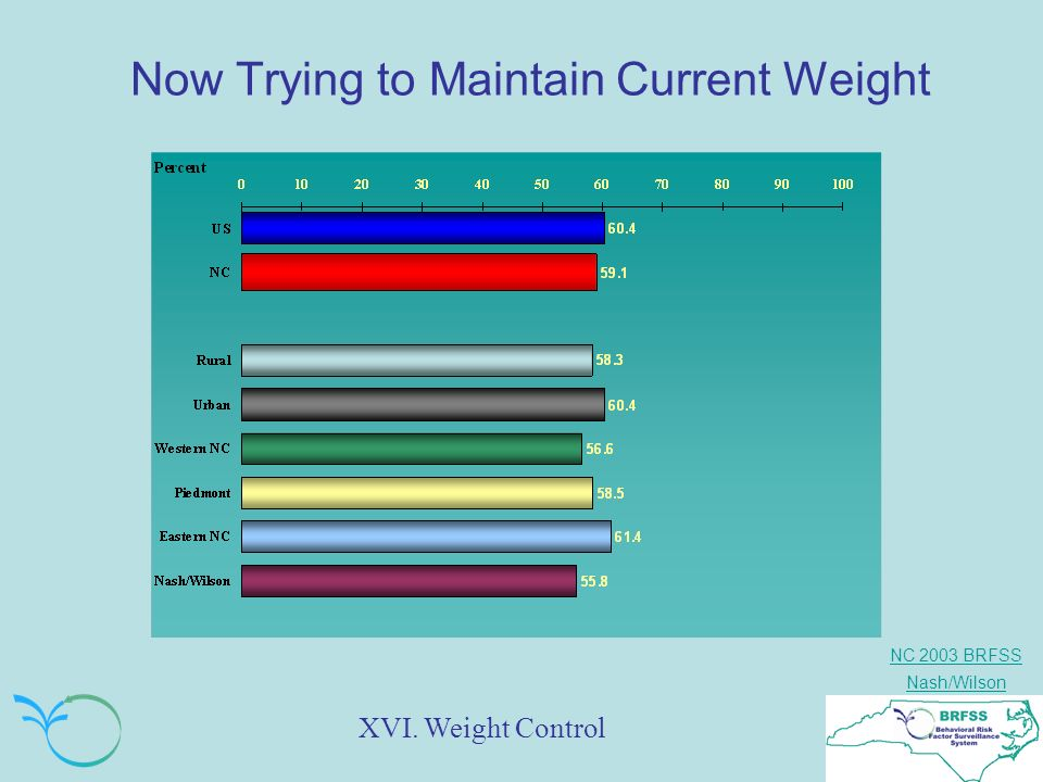 NC 2003 BRFSS Nash/Wilson Now Trying to Maintain Current Weight XVI. Weight Control